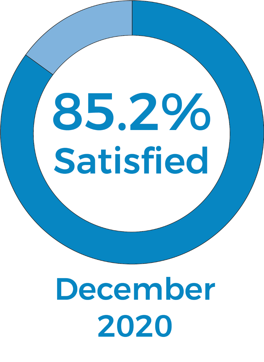 Pie chart showing 85.2% were satisfied in December 2020