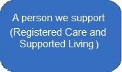 A person we support in Registered Care or Supported Living