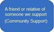 A friend or relative of someone we support in the Community