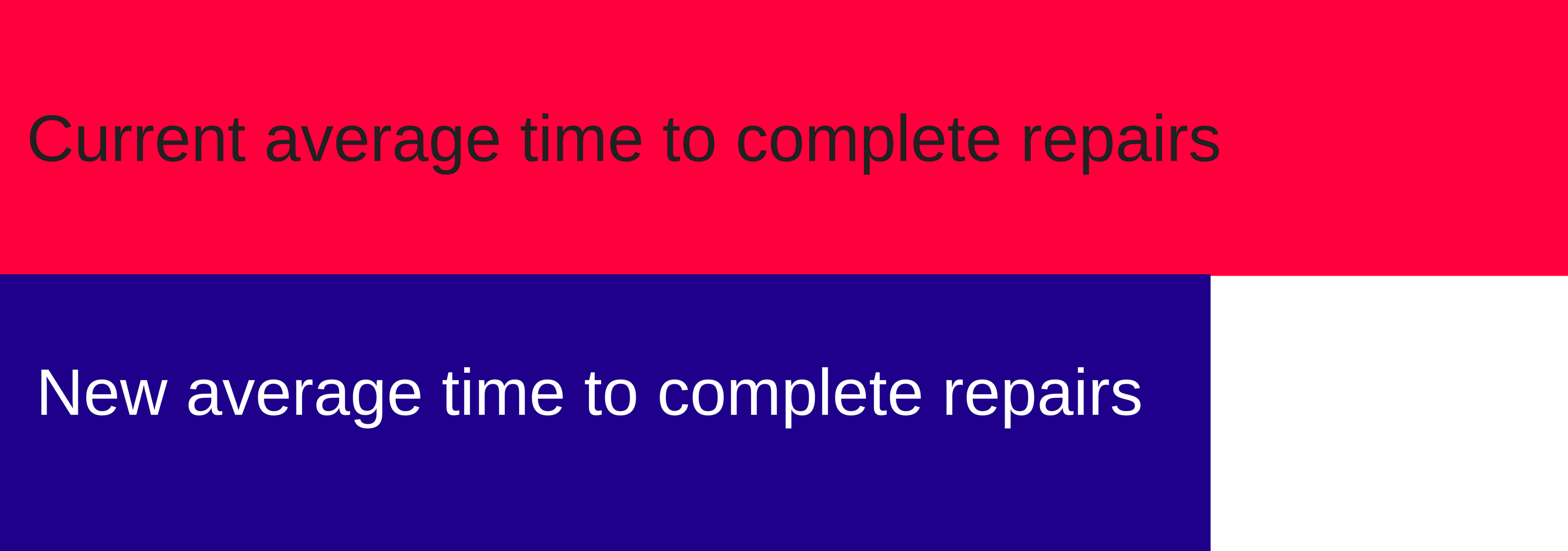 the average time to complete repairs will be reduced if the repairs categories are updated